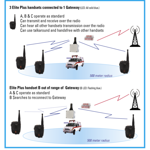 X10DR Digital Vehicular Repeater System (DVRS) Overview coverage